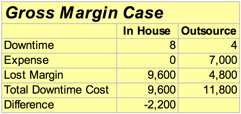 GM Case Table